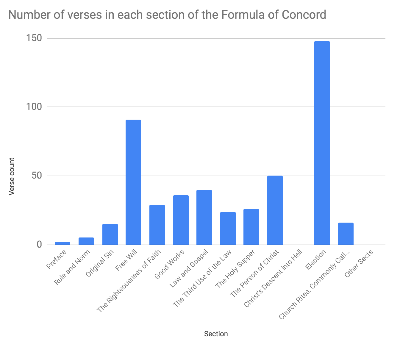 Number of verses in each section of the Formula of Concord